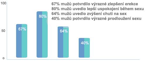 Výsledky zapsány v grafu