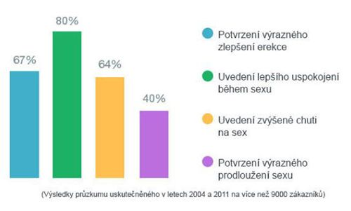 Výsledky průzkumů užívání produktu Vimax